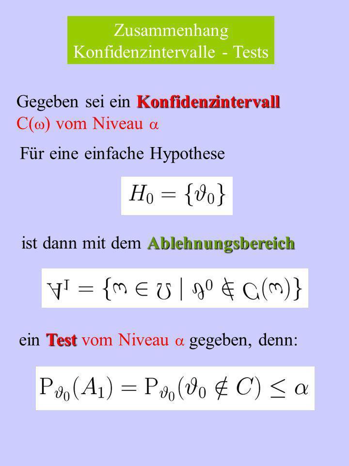 Zusammenhang Konfidenzintervalle - Tests Konfidenzintervall Gegeben sei ein Konfidenzintervall C( ) vom Niveau Ablehnungsbereich ist dann mit dem Ablehnungsbereich Für eine einfache Hypothese Test ein Test vom Niveau gegeben, denn: