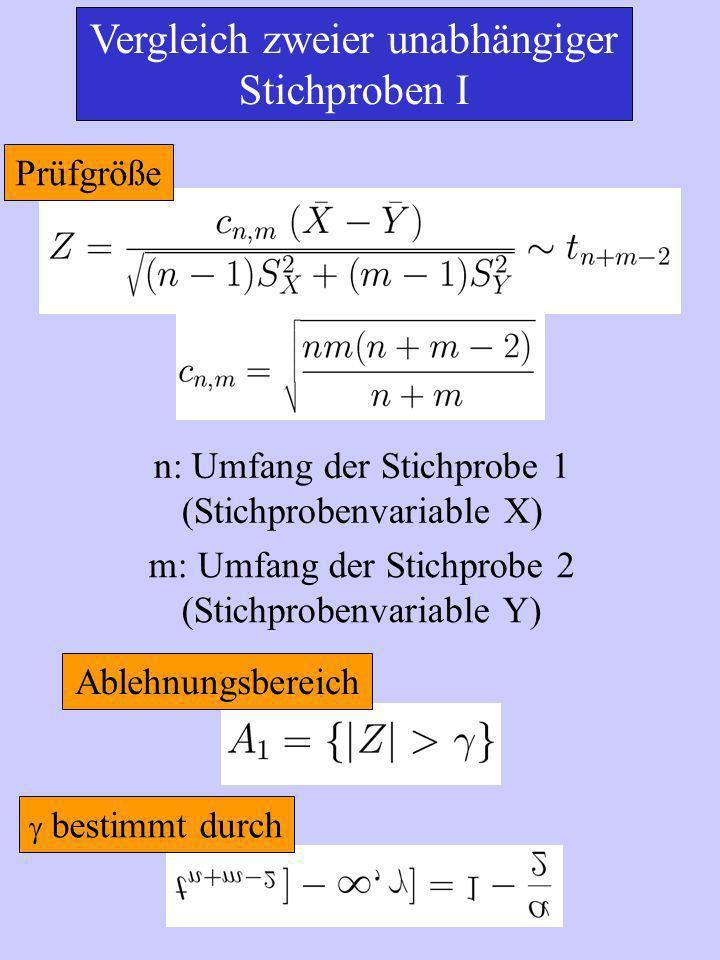 Vergleich zweier unabhängiger Stichproben I Prüfgröße n: Umfang der Stichprobe 1 (Stichprobenvariable X) m: Umfang der Stichprobe 2 (Stichprobenvariable Y) Ablehnungsbereich bestimmt durch