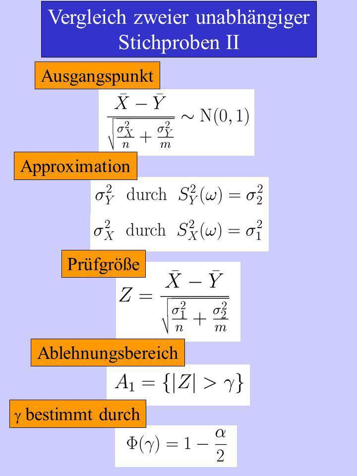 Vergleich zweier unabhängiger Stichproben II Ausgangspunkt Approximation Prüfgröße Ablehnungsbereich bestimmt durch
