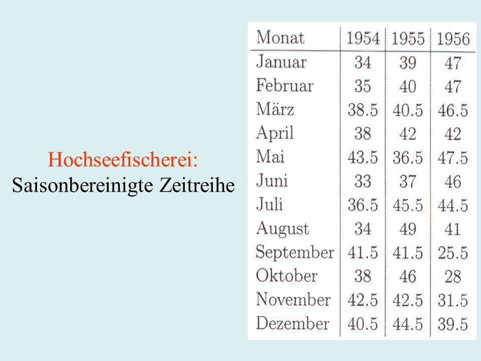 Hochseefischerei: Saisonbereinigte Zeitreihe