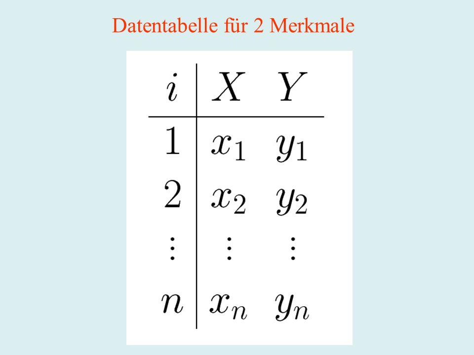 Prinzip der kleinsten Quadrate (Kleinst-Quadrat-Schätzung) Man sucht in der betrachteten Klasse diejenige Funktion f, so dass die Summe der Abweichungsquadrate minimiert wird: Bestimme f, so dass minimal !!