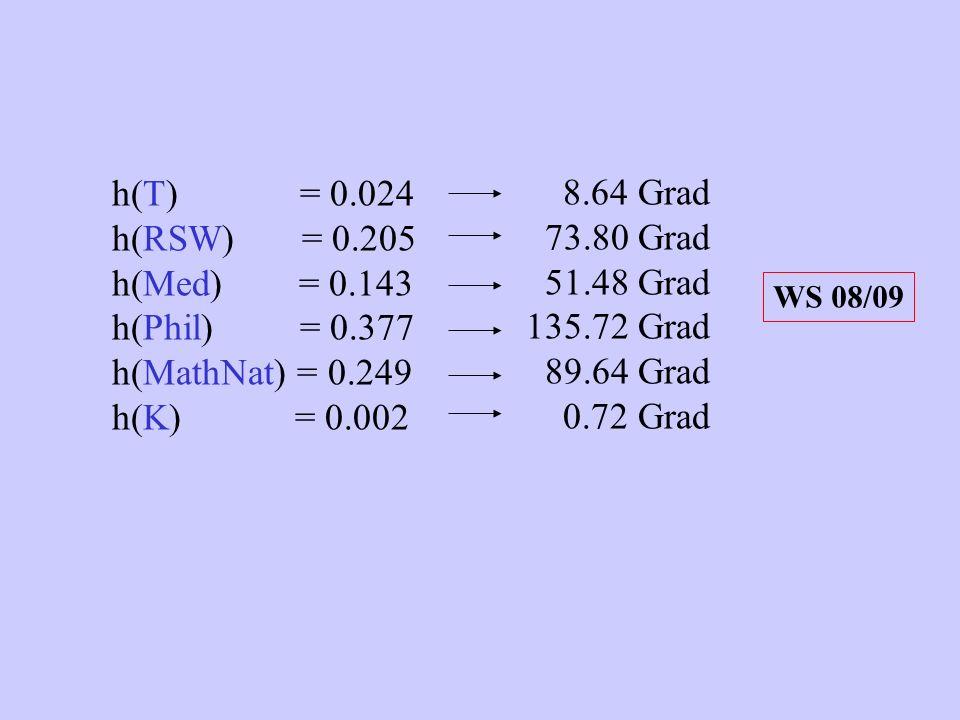h(T) = 0.024 h(RSW) = 0.205 h(Med) = 0.143 h(Phil) = 0.377 h(MathNat) = 0.249 h(K) = 0.002 8.64 Grad 73.80 Grad 51.48 Grad 135.72 Grad 89.64 Grad 0.72