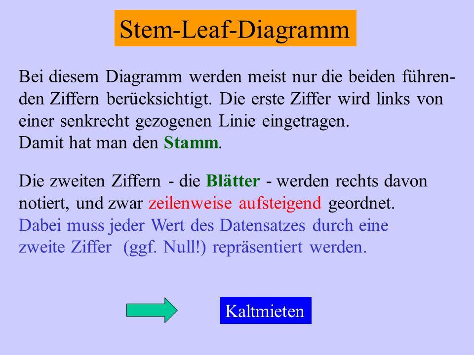 Stem-Leaf-Diagramm Bei diesem Diagramm werden meist nur die beiden führen- den Ziffern berücksichtigt. Die erste Ziffer wird links von einer senkrecht