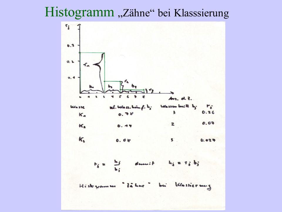 Histogramm Zähne bei Klasssierung