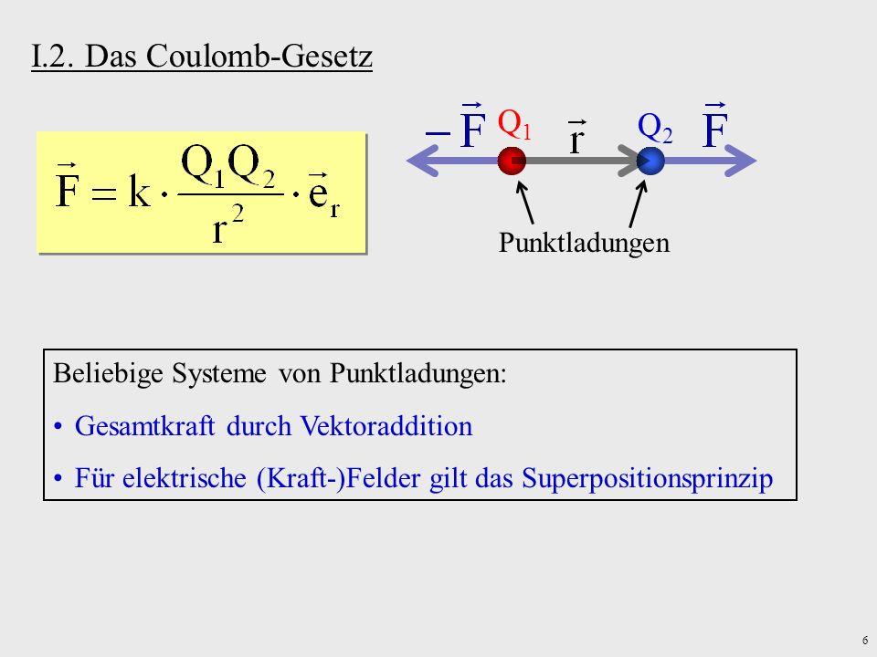 6 I.2. Das Coulomb-Gesetz Q1Q1 Q2Q2 Punktladungen Beliebige Systeme von Punktladungen: Gesamtkraft durch Vektoraddition Für elektrische (Kraft-)Felder