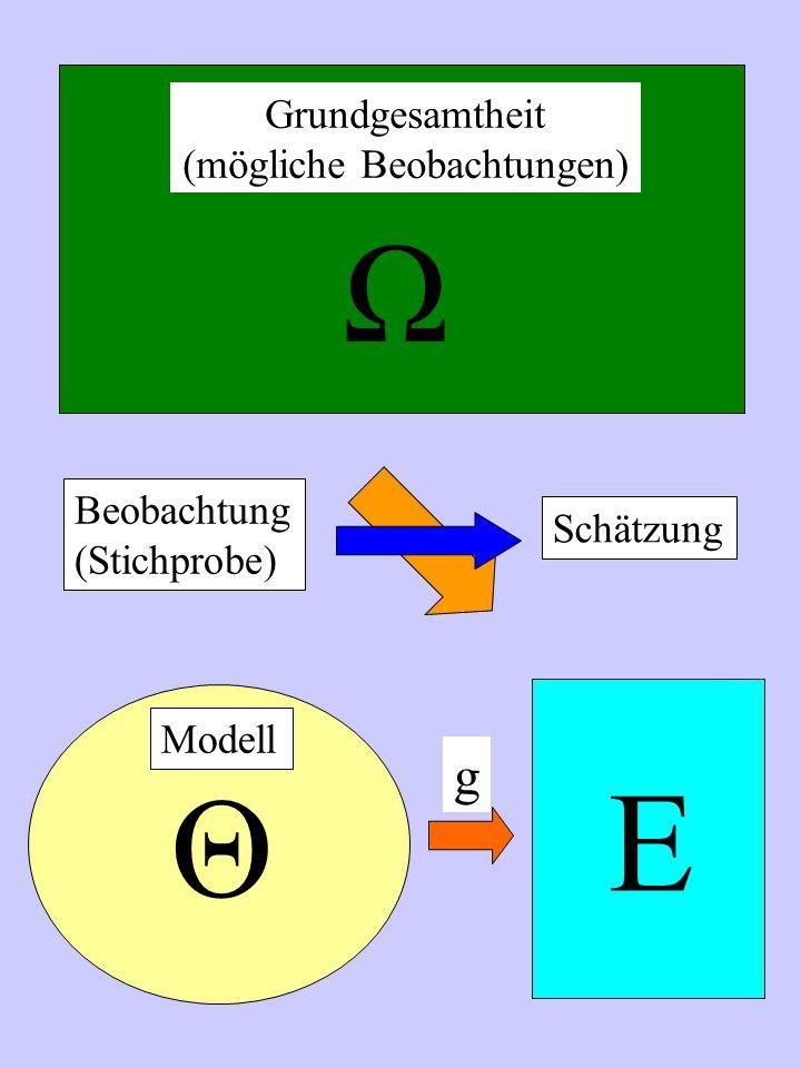 Ω Θ Modell Beobachtung (Stichprobe) Grundgesamtheit (mögliche Beobachtungen) Schätzung E g