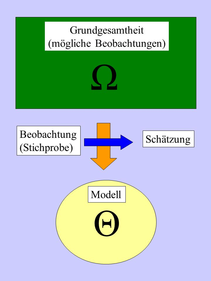 Ω Θ Modell Beobachtung (Stichprobe) Grundgesamtheit (mögliche Beobachtungen) Schätzung