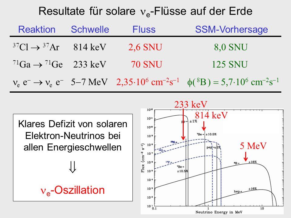 Resultate für solare e -Flüsse auf der Erde ReaktionSchwelle Fluss SSM-Vorhersage 37 Cl 37 Ar 814 keV 2,6 SNU 8,0 SNU 71 Ga 71 Ge 233 keV 70 SNU 125 S