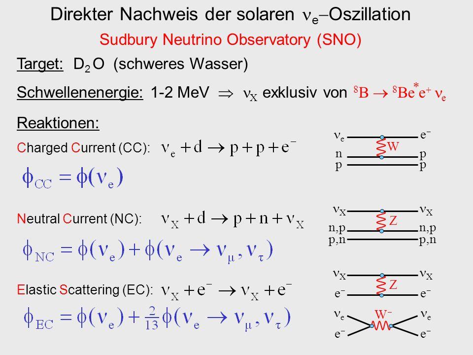 Direkter Nachweis der solaren e Oszillation Sudbury Neutrino Observatory (SNO) Target: D 2 O (schweres Wasser) Schwellenenergie: 1-2 MeV X exklusiv vo