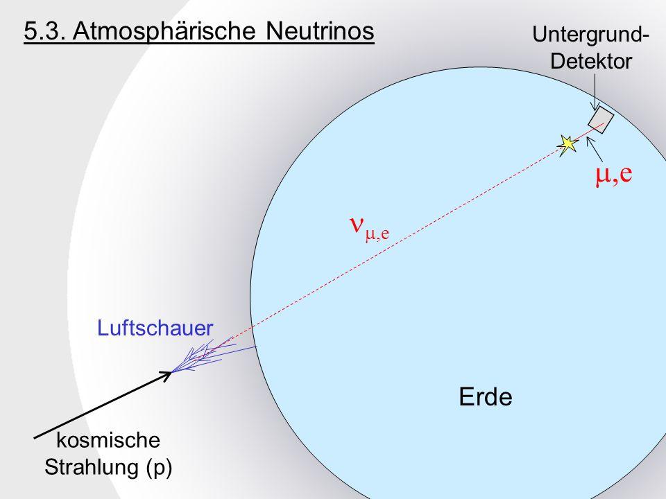 Erde kosmische Strahlung (p) Luftschauer,e Untergrund- Detektor 5.3. Atmosphärische Neutrinos