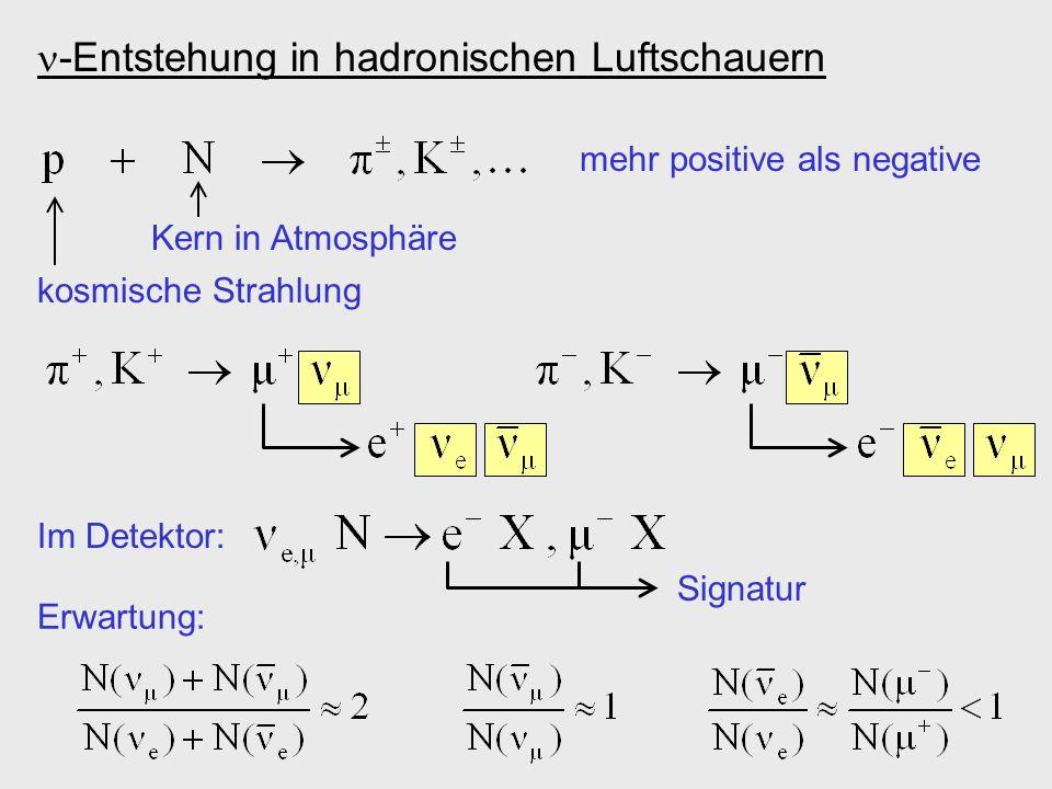 -Entstehung in hadronischen Luftschauern mehr positive als negative kosmische Strahlung Kern in Atmosphäre Erwartung: Im Detektor: Signatur