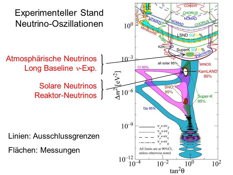 Experimenteller Stand Neutrino-Oszillationen Linien: Ausschlussgrenzen Flächen: Messungen Solare Neutrinos Reaktor-Neutrinos Atmosphärische Neutrinos