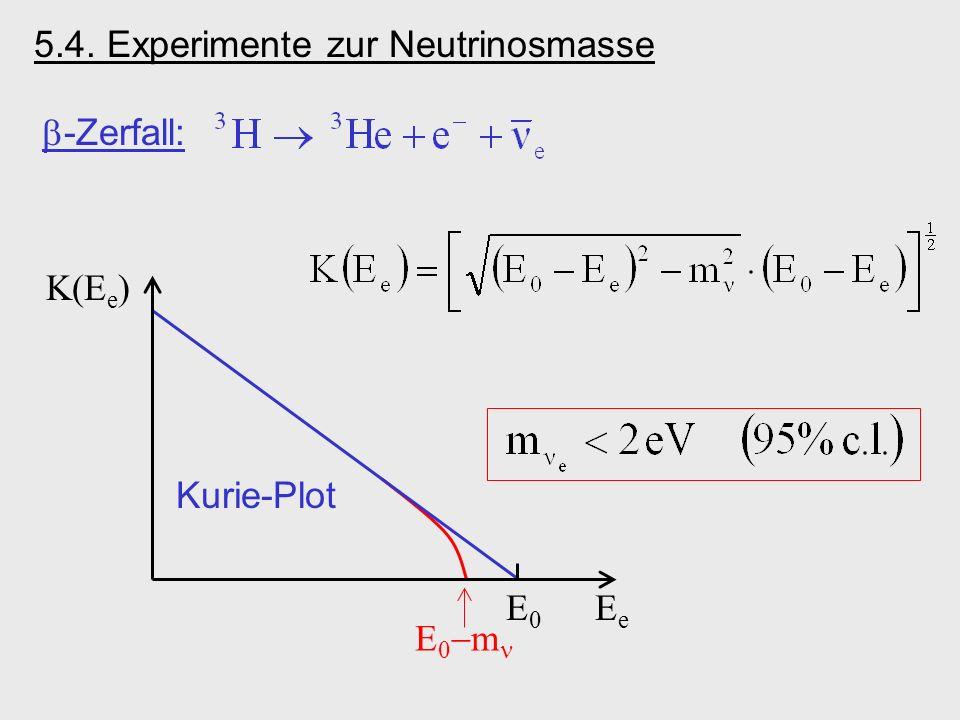 -Zerfall: E0E0 EeEe Kurie-Plot K(E e ) E 0 m 5.4. Experimente zur Neutrinosmasse