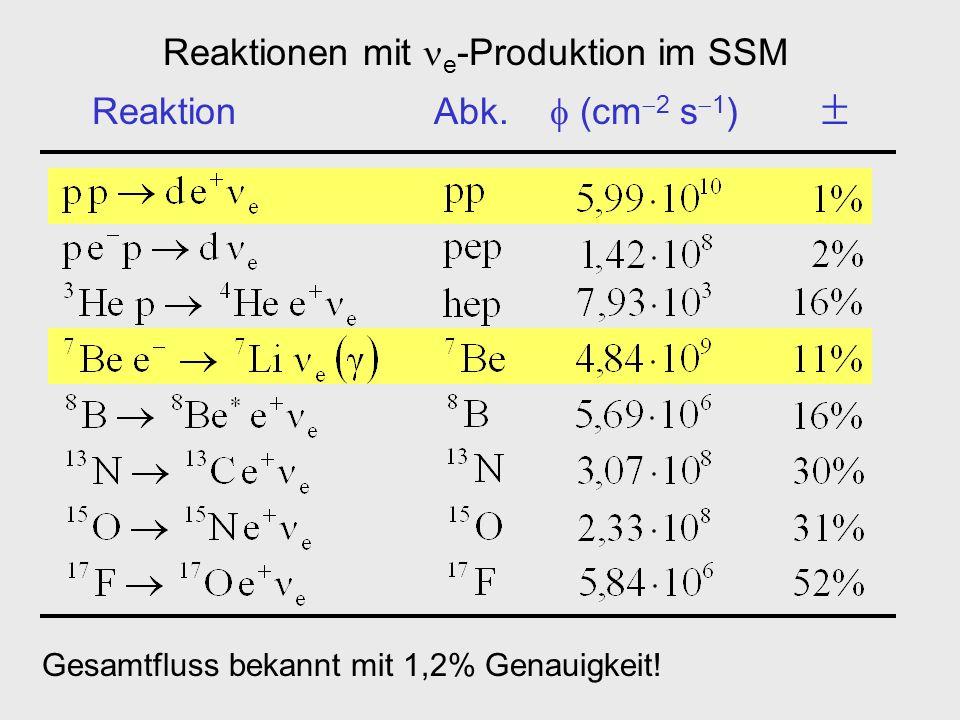 Reaktionen mit e -Produktion im SSM Reaktion Abk. (cm 2 s 1 ) Gesamtfluss bekannt mit 1,2% Genauigkeit!