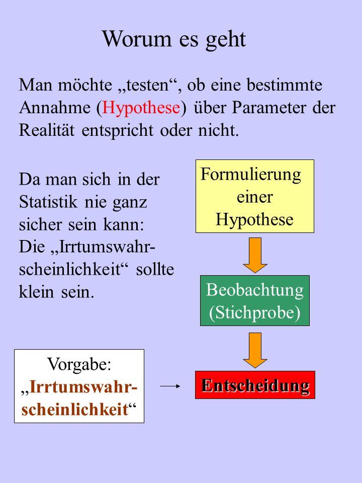 Worum es geht Man möchte testen, ob eine bestimmte Annahme (Hypothese) über Parameter der Realität entspricht oder nicht. Beobachtung (Stichprobe) Ent