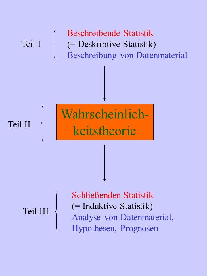 Beschreibende Statistik (= Deskriptive Statistik) Beschreibung von Datenmaterial Schließenden Statistik (= Induktive Statistik) Analyse von Datenmaterial, Hypothesen, Prognosen Teil I Teil III Wahrscheinlich- keitstheorie Teil II