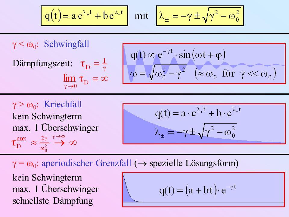 < ω 0 : Schwingfall Dämpfungszeit: > ω 0 : Kriechfall kein Schwingterm max.