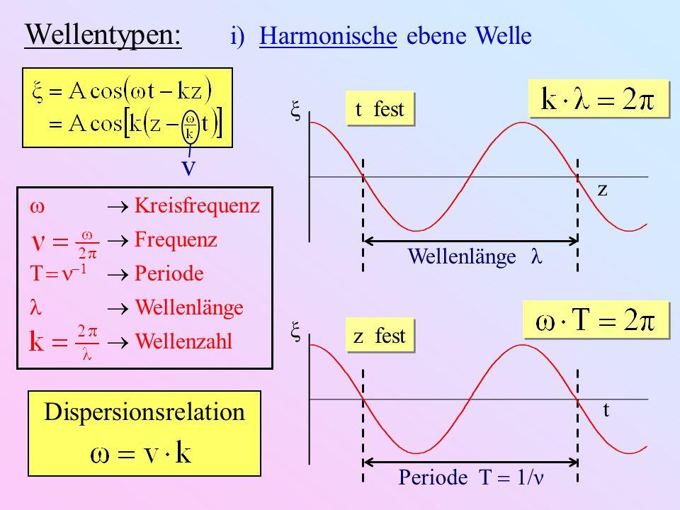 Wellentypen: i) Harmonische ebene Welle ξ t Periode T 1/ν ξ z Wellenlänge λ t fest z fest Kreisfrequenz Frequenz T 1 Periode Wellenlänge Wellenzahl v Dispersionsrelation