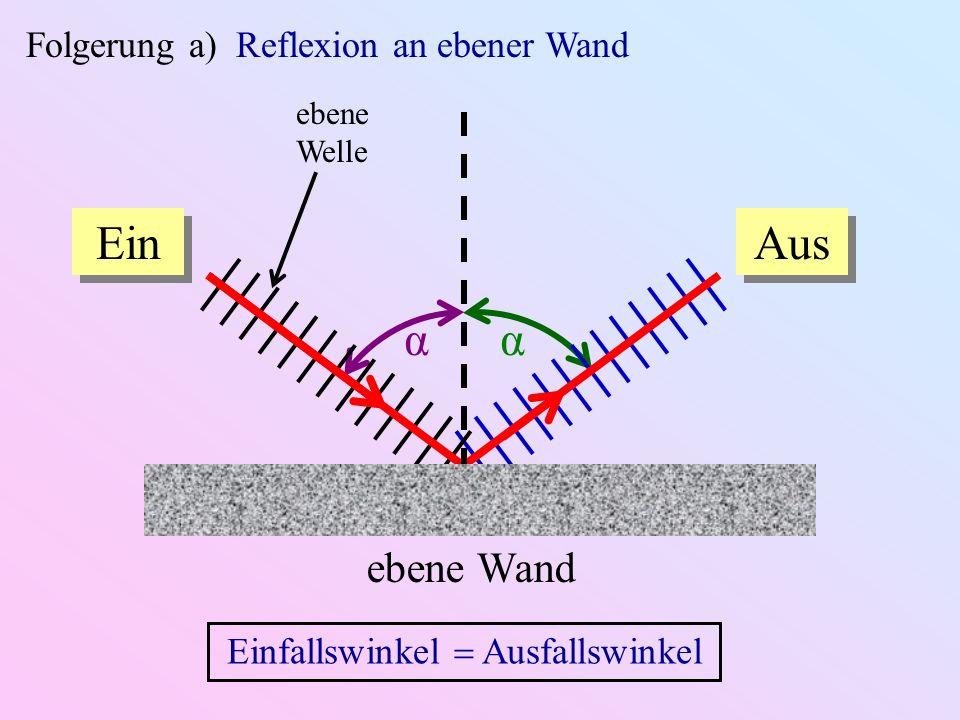 Folgerung a) Reflexion an ebener Wand ebene Wand Ein Aus ebene Welle αα Einfallswinkel Ausfallswinkel