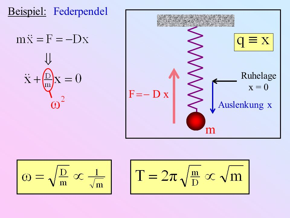 Beispiel: Federpendel Ruhelage x = 0 m Auslenkung x F D x