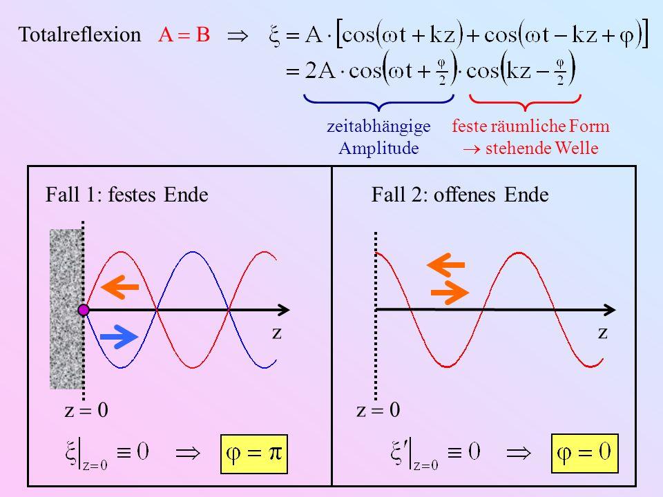 Totalreflexion A B zeitabhängige Amplitude feste räumliche Form stehende Welle Fall 1: festes Ende z 0 z Fall 2: offenes Ende z 0 z