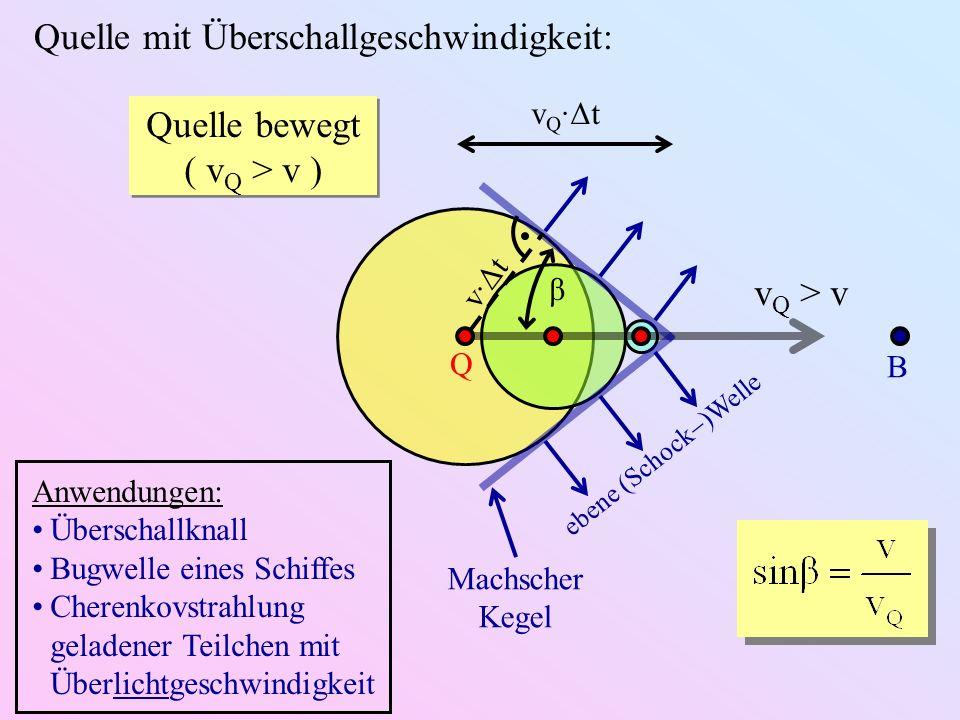 Quelle mit Überschallgeschwindigkeit: Quelle bewegt ( v Q > v ) Quelle bewegt ( v Q > v ) v Q > v Q B Machscher Kegel ebene (Schock )Welle β v·Δt v Q ·Δt Anwendungen: Überschallknall Bugwelle eines Schiffes Cherenkovstrahlung geladener Teilchen mit Überlichtgeschwindigkeit