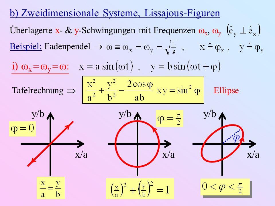 Erinnerung an Theorie-VL: z ξ(z,t) Kontinuumsübergang Wellengleichung: Allgemeine Lösung: mit beliebiger Funktion f Phase der Welle: Interpretation: ein Punkt fester Phase läuft mit Geschwindigkeit v in z-Richtung Def.: v heißt Phasengeschwindigkeit Für v 0 läuft f (z v t ) in ( z)-Richtung läuft f (z v t ) in ( z)-Richtung