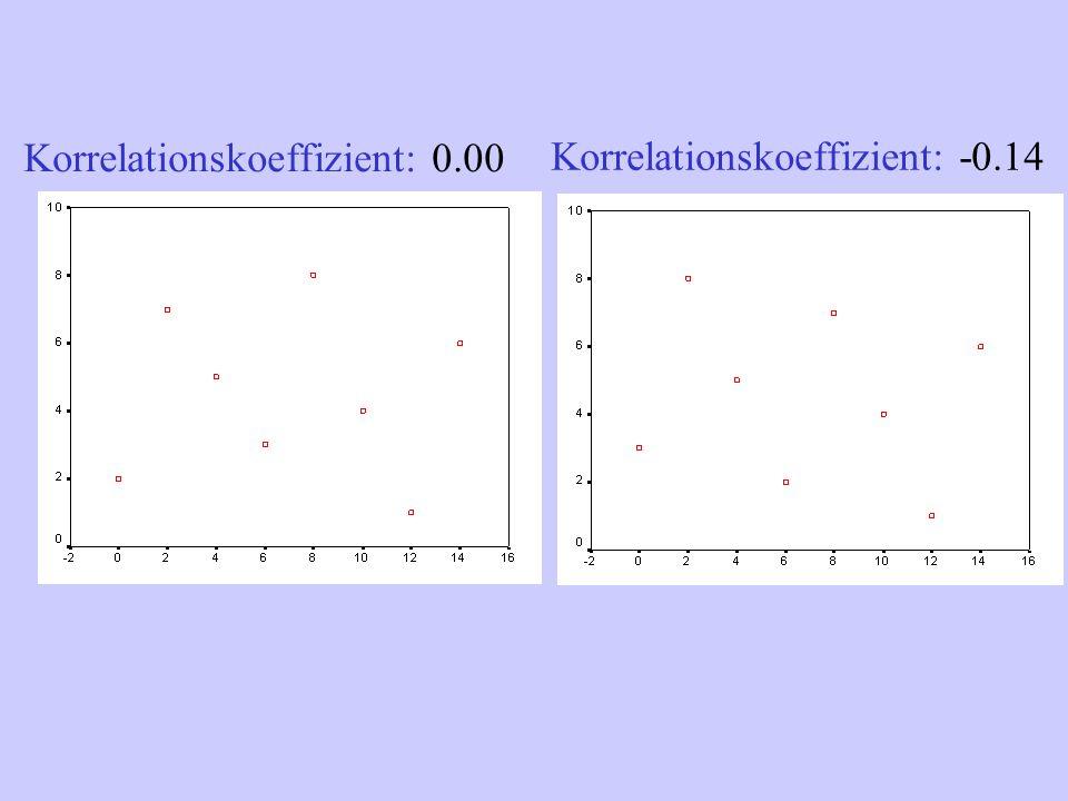 Korrelationskoeffizient: -0.14 Korrelationskoeffizient: 0.00