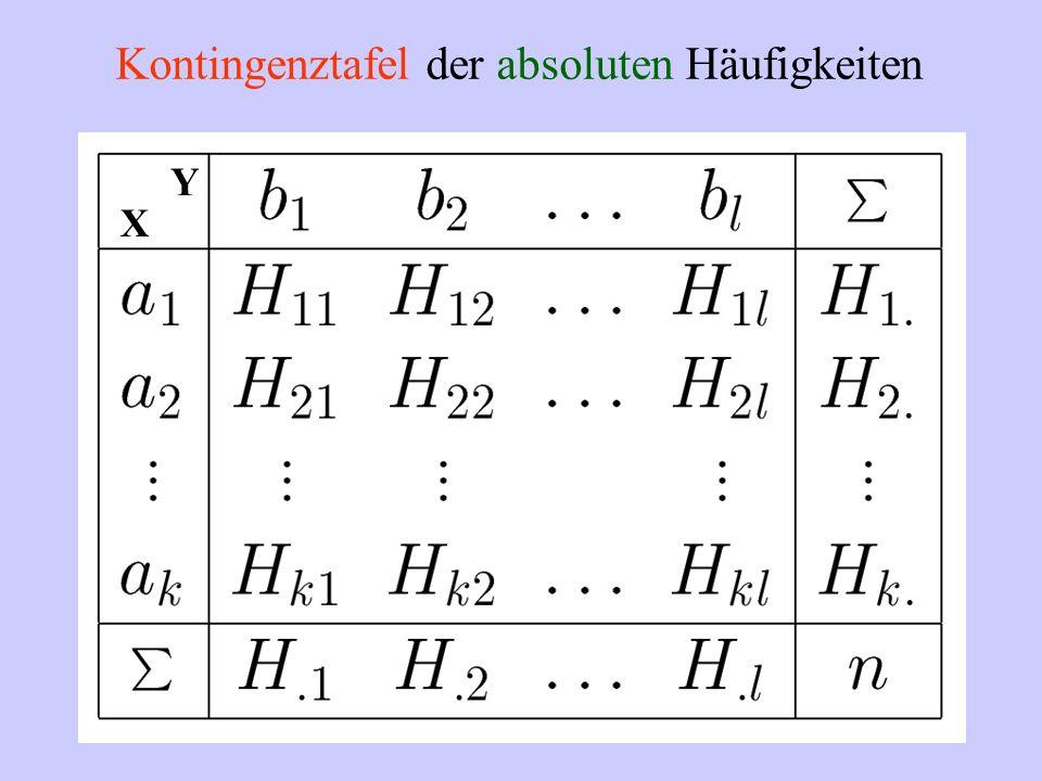 Kontingenztafel der absoluten Häufigkeiten X Y