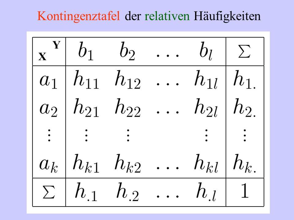 Kontingenztafel der relativen Häufigkeiten X Y