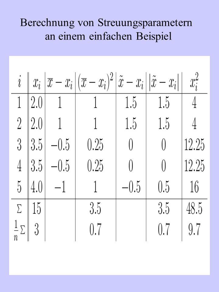 Korrelationskoeffizient: 0.905 Korrelationskoeffizient: 1.00