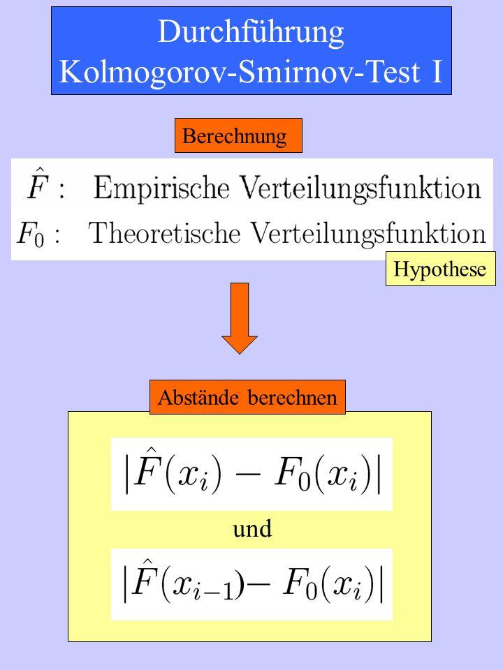 Durchführung Kolmogorov-Smirnov-Test I Berechnung Abstände berechnen und ) Hypothese