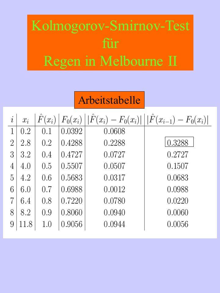 Kolmogorov-Smirnov-Test für Regen in Melbourne II Arbeitstabelle