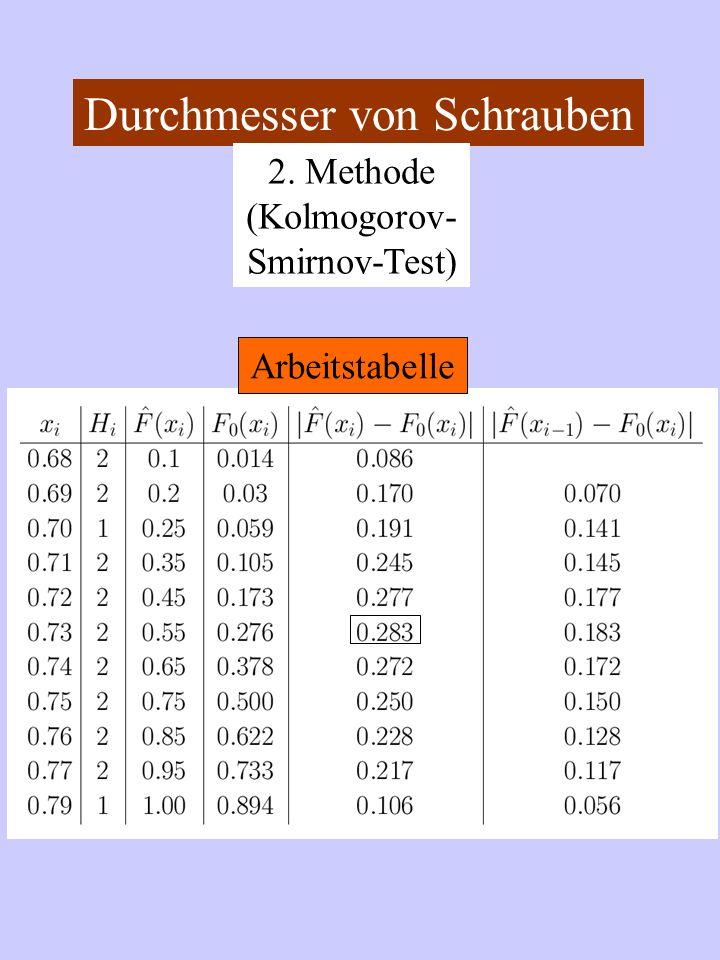 Durchmesser von Schrauben 2. Methode (Kolmogorov- Smirnov-Test) Arbeitstabelle