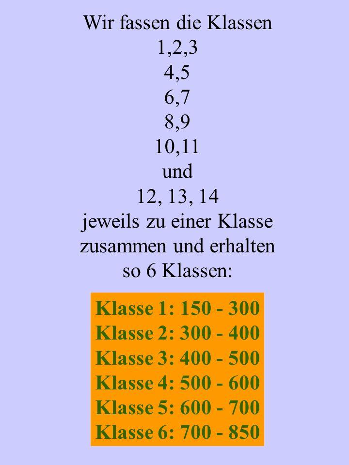 Wir fassen die Klassen 1,2,3 4,5 6,7 8,9 10,11 und 12, 13, 14 jeweils zu einer Klasse zusammen und erhalten so 6 Klassen: Klasse 1: 150 - 300 Klasse 2: 300 - 400 Klasse 3: 400 - 500 Klasse 4: 500 - 600 Klasse 5: 600 - 700 Klasse 6: 700 - 850