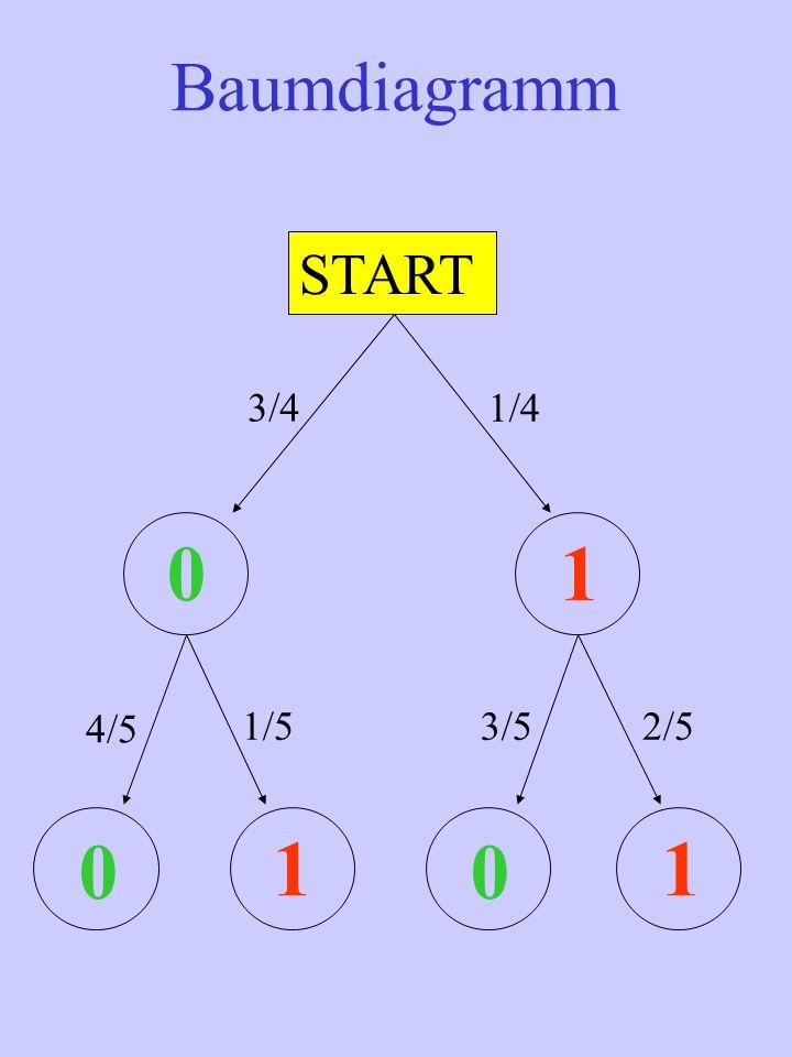 START 01 00 11 3/4 1/4 4/5 1/53/52/5 Baumdiagramm