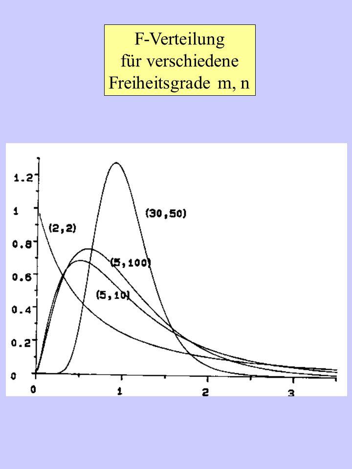 F-Verteilung für verschiedene Freiheitsgrade m, n