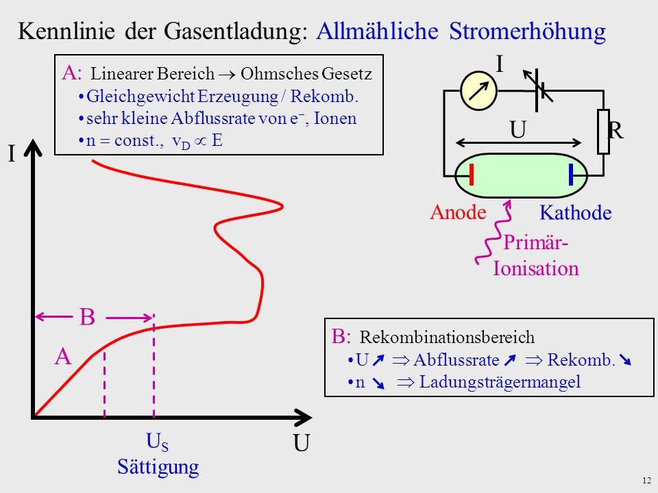 12 Kennlinie der Gasentladung: Allmähliche Stromerhöhung U I B A U S Sättigung A: Linearer Bereich Ohmsches Gesetz Gleichgewicht Erzeugung / Rekomb. s