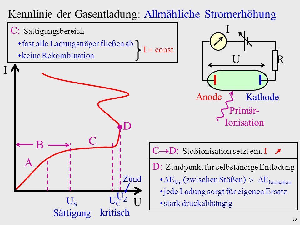 13 U I Kennlinie der Gasentladung: Allmähliche Stromerhöhung U C kritisch C C: Sättigungsbereich fast alle Ladungsträger fließen ab keine Rekombinatio