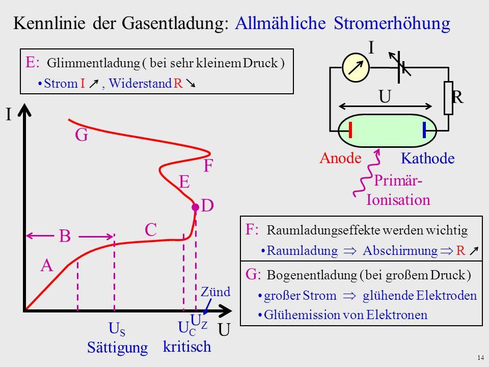 14 E E: Glimmentladung ( bei sehr kleinem Druck ) Strom I, Widerstand R F F: Raumladungseffekte werden wichtig Raumladung Abschirmung R G: Bogenentlad