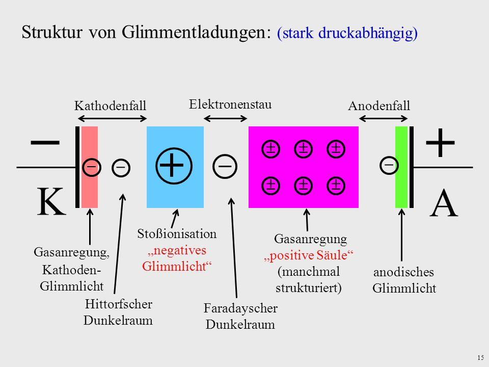 15 Struktur von Glimmentladungen: (stark druckabhängig) K A Gasanregung, Kathoden- Glimmlicht Kathodenfall Hittorfscher Dunkelraum Stoßionisationnegat