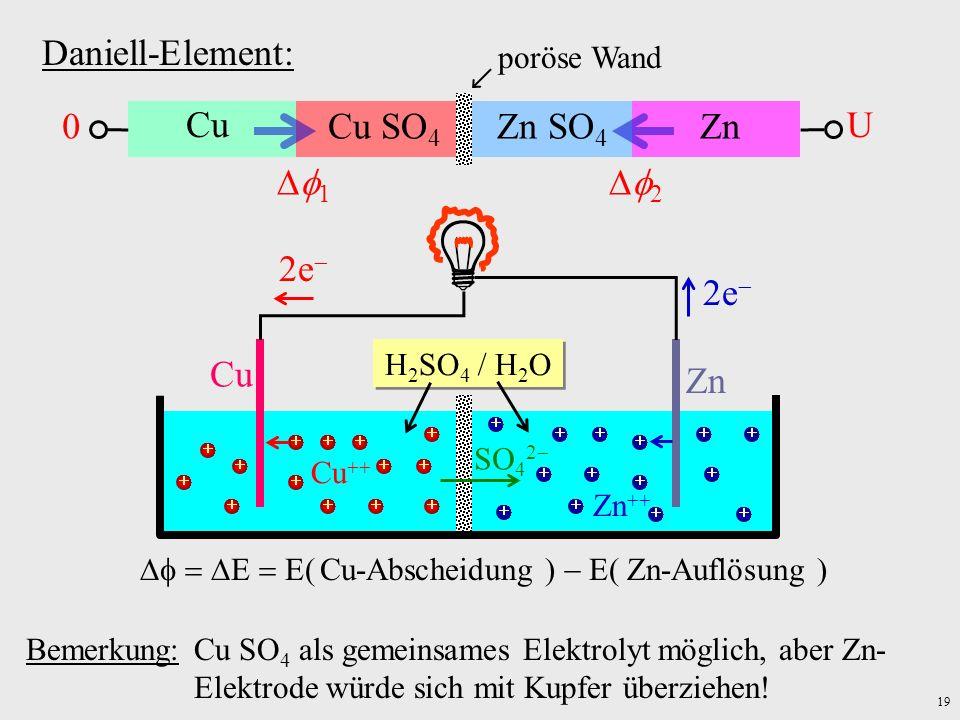 19 Daniell-Element: Cu ZnCu SO 4 Zn SO 4 poröse Wand 1 2 0 U Bemerkung: Cu SO 4 als gemeinsames Elektrolyt möglich, aber Zn- Elektrode würde sich mit