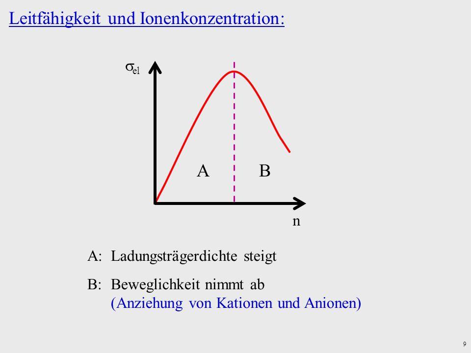 9 Leitfähigkeit und Ionenkonzentration: el n AB A:Ladungsträgerdichte steigt B:Beweglichkeit nimmt ab (Anziehung von Kationen und Anionen)