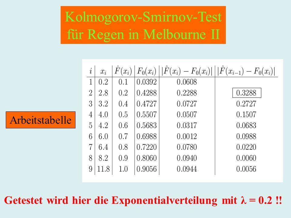 Kolmogorov-Smirnov-Test für Regen in Melbourne II Arbeitstabelle Getestet wird hier die Exponentialverteilung mit λ = 0.2 !!