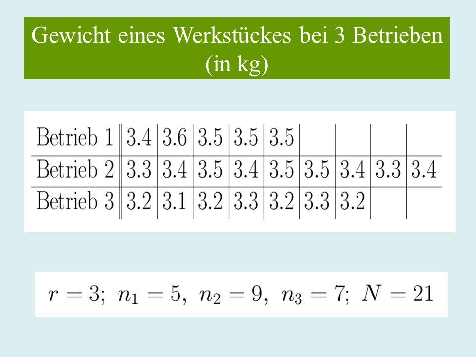 Gewicht eines Werkstückes bei 3 Betrieben (in kg)