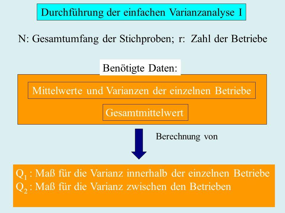 Durchführung der einfachen Varianzanalyse I Mittelwerte und Varianzen der einzelnen Betriebe Gesamtmittelwert N: Gesamtumfang der Stichproben; r: Zahl der Betriebe 1 2 Q : Maß für die Varianz innerhalb der einzelnen Betriebe Q : Maß für die Varianz zwischen den Betrieben 1 2 Berechnung von Benötigte Daten: