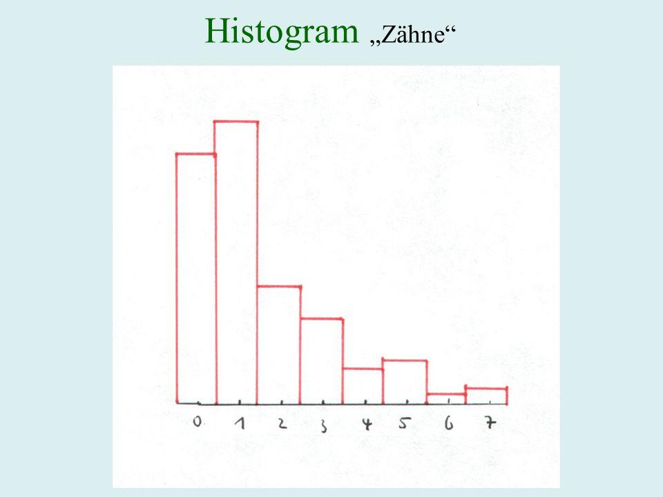 Histogram Zähne