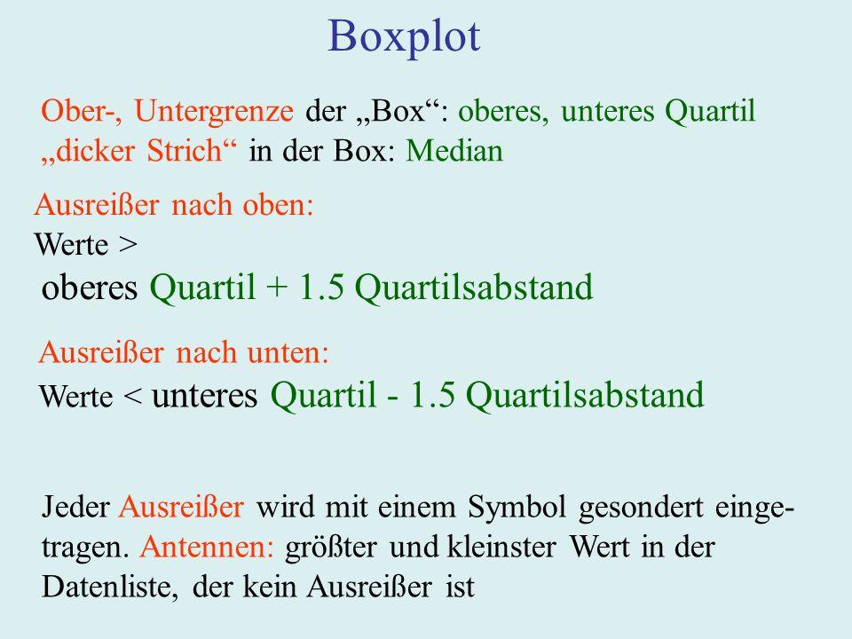 Boxplot Ober-, Untergrenze der Box: oberes, unteres Quartil dicker Strich in der Box: Median Ausreißer nach oben: Werte > oberes Quartil + 1.5 Quartil