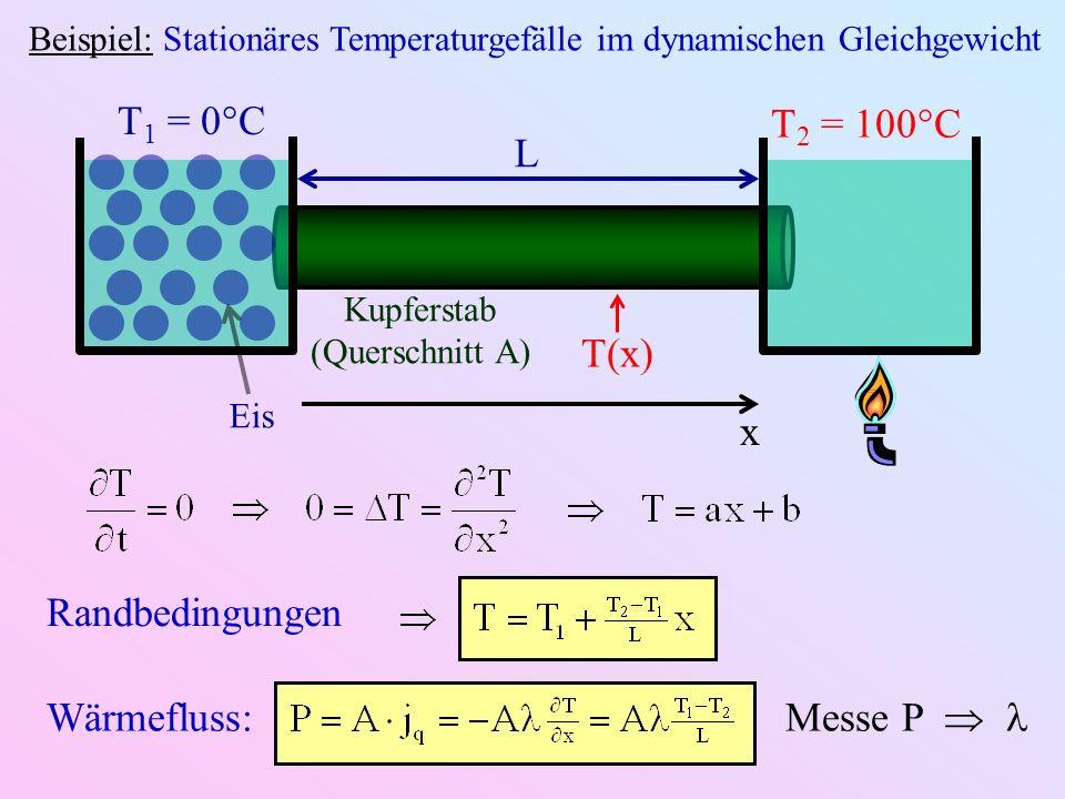 Beispiel: Stationäres Temperaturgefälle im dynamischen Gleichgewicht Eis T 1 = 0°C T 2 = 100°C L Kupferstab (Querschnitt A) x T(x) Randbedingungen Wärmefluss: Messe P