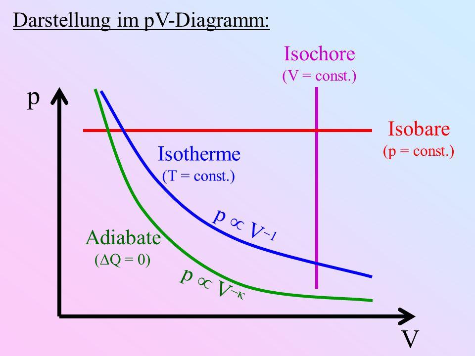 Darstellung im pV-Diagramm: p V Isochore (V = const.) Isobare (p = const.) Isotherme (T = const.) p V 1 Adiabate ( Q = 0) p V κ